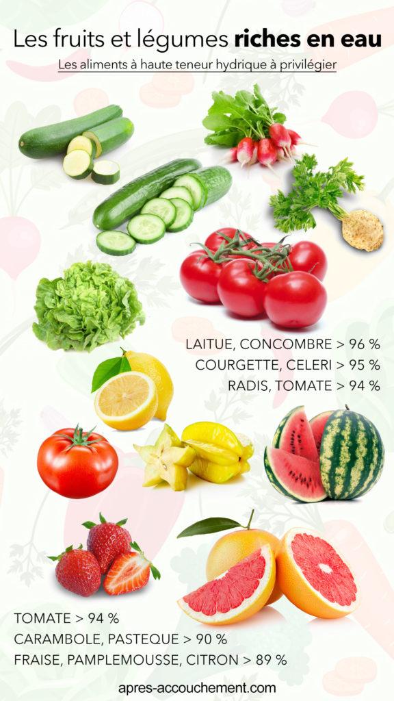 Liste des fruits et légumes riches en eau